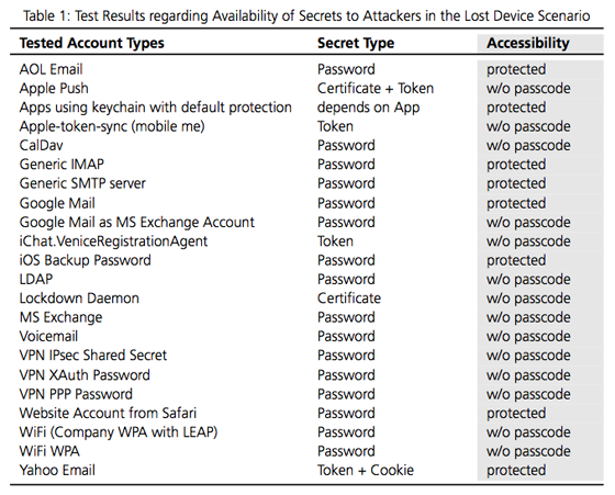 Kwetsbaarheid authenticatiemethodes op iOS