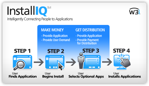 Pay-per-install werkwijze van W3i