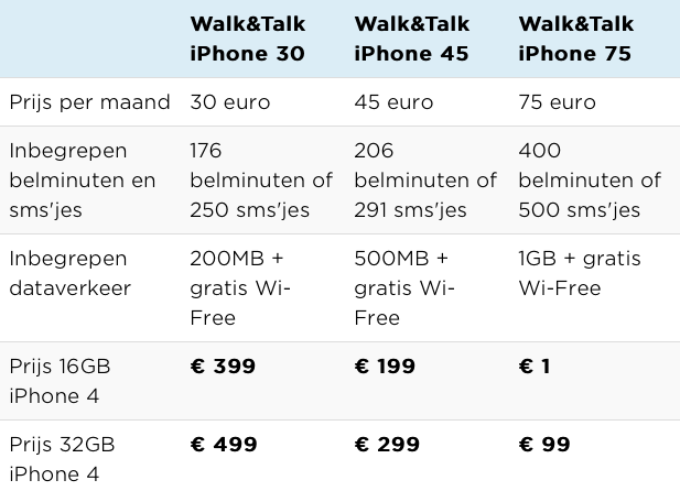 telenet-iphone-abonnementen