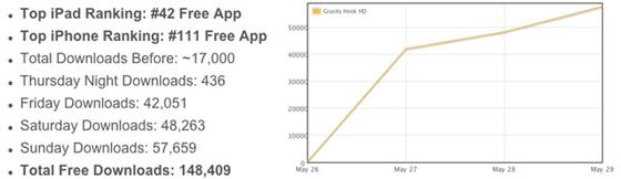 DI-GU-Downloadcijfers-Gravity-Hook