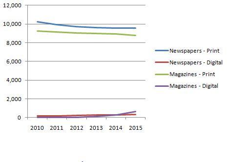 Kranten en magazines op papier krijgen het moeilijk