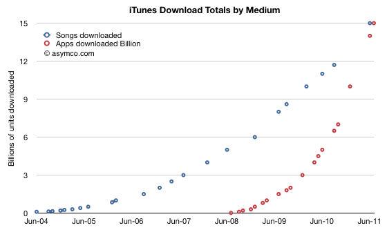 Horace Dediu downloads per medium