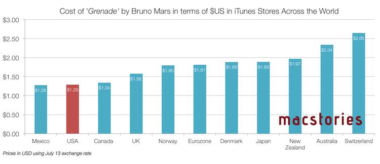 Het prijsverschil van een track van Bruno Mars in internationale iTunes Stores