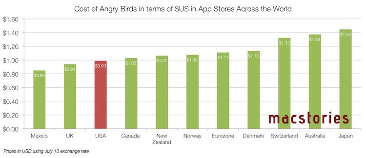 Het prijsverschil van Angry Birds in internationale App Stores