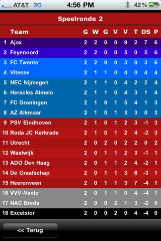 Eredivisie Voetbal klassement