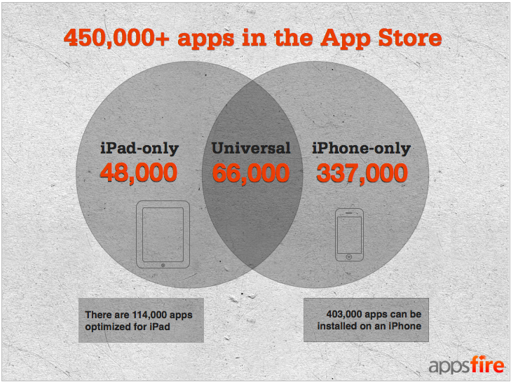 AppsFire aantal apps in de App Store