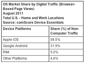 comscore-connected-devices