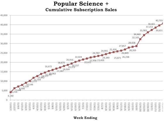 popular-science-groei