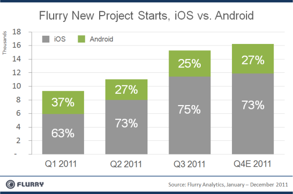 Flurry iOS Android