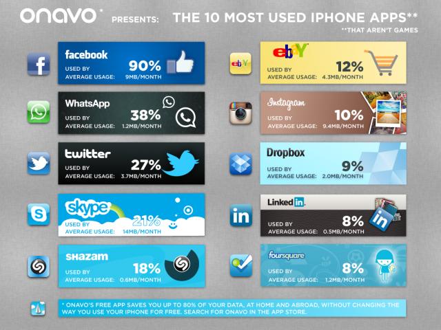 Onavo infographic