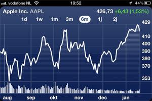 aandeel-apple-januari-2012