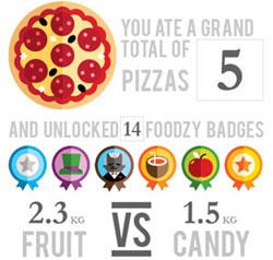 foodzy-stats