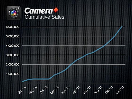 Camera-Plus-Cumulative-Sales