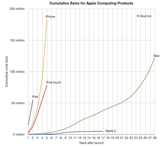 Asymco iOS cijfers