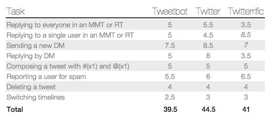 Kaishinlab Tweetbot onderzoek gevorderde acties