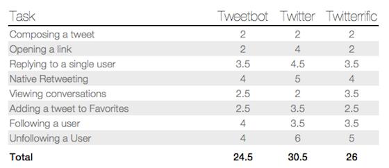 Kaishinlab Tweetbot onderzoek basisacties