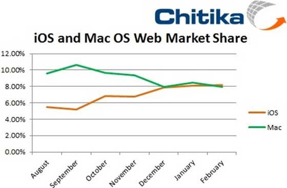 chitika-ios-versus-mac