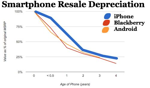 iPhone tweedehands waarde