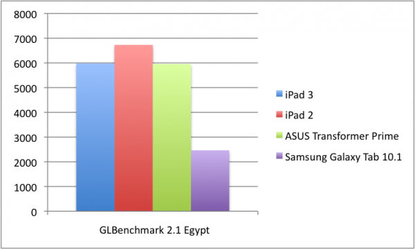 Apple's 'oude' A5-processor sneller dan nieuwe A5X en NVIDIA Tegra 3-processor