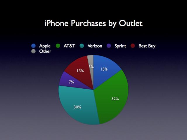 Best Buy verkoopt bijna net zoveel iPhones in haar winkels als Apple