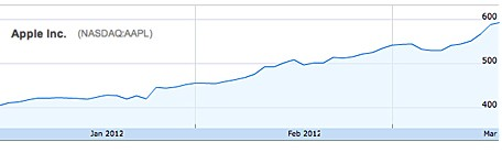 Aandeel Apple komt voor het eerst boven de 600 dollar uit