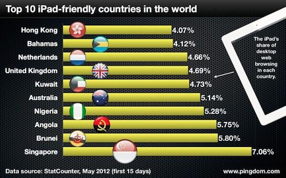 Nederland in top 10 van meest iPad-vriendelijke landen