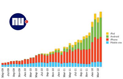 groei pageviews platformen NU.nl