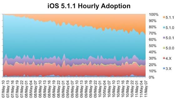 iphone update 5-1-1