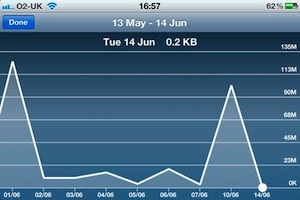 data-usage-iphone-4