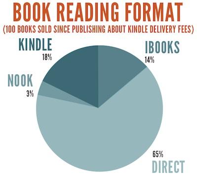 piechart-reading-format