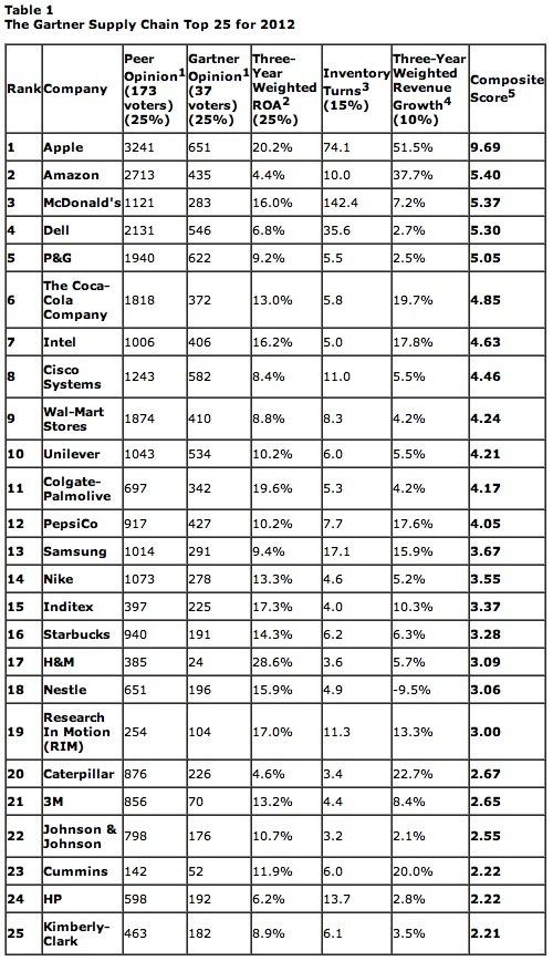 gartner-top-25