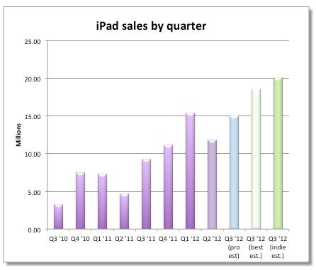 iPad schattingen