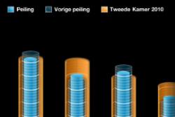 Verkiezingsapps iPhone Peil.nl