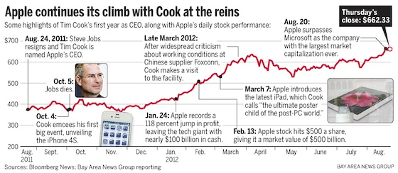 tim cook infographic