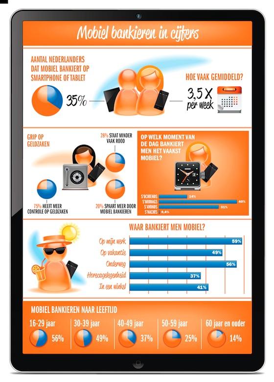 Infographic Mobiel bankieren in cijfers