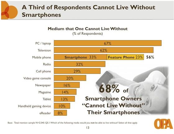 OPA niet leven zonder iPhone