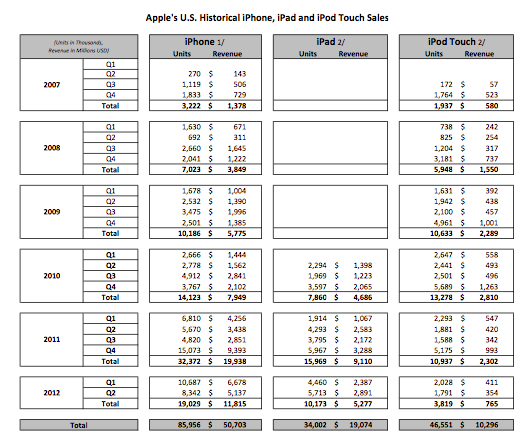 iPhone revenue
