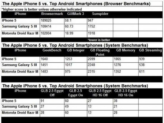 benchmark iphone 5