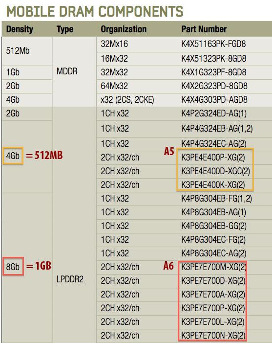 iphone 5 chart