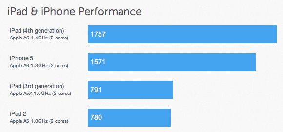 iPad benchmarks