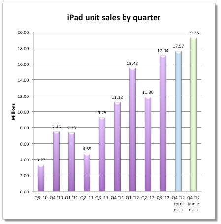 ipad verkoop kwartaal