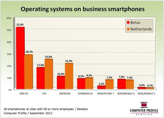 smartphones nederland belgie luxemburg