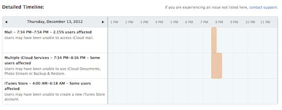 Statuspagina tijdlijn