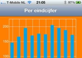 Spotlot staatsloterij checken op iPhone