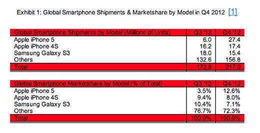iphone 5 verkoopcijfers