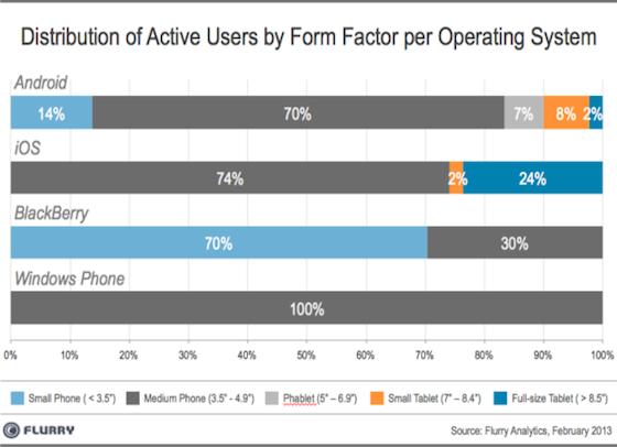 Flurry Analytics schermgrootte per platform