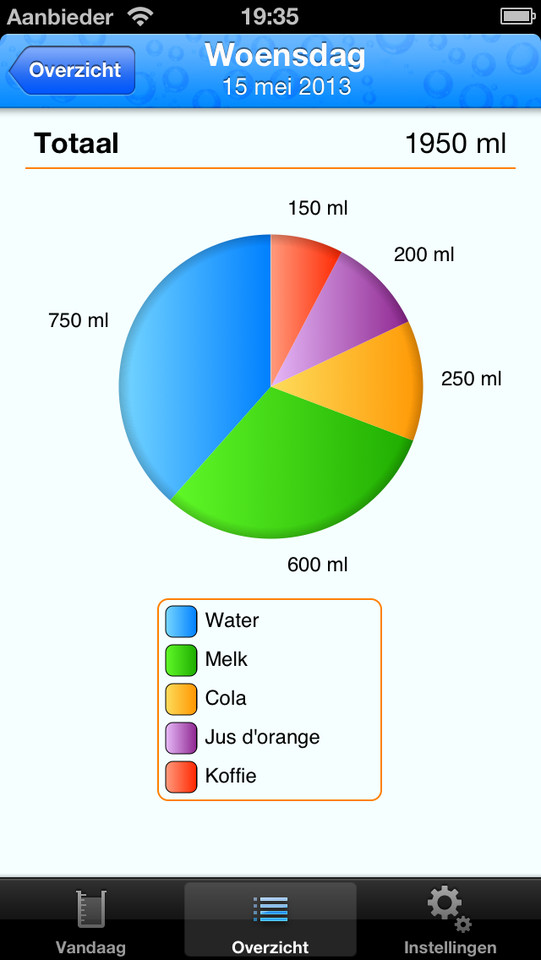 Drink Diary taartdiagram drinkgedrag iPhone