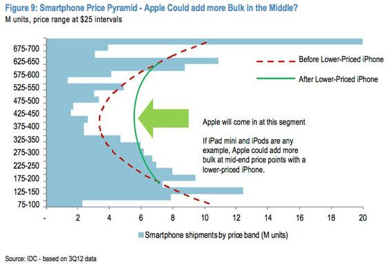 apple-lower-price