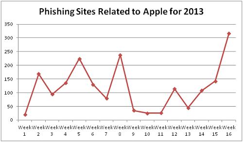 Trend Micro over Apple ID phishing