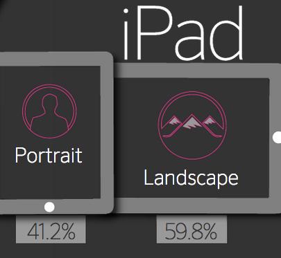 iPad landschapsmodus onderzoek